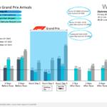 F1 подтолкивает рост в Европе
